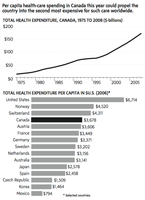 cihi-canada-world-healthcare-cost