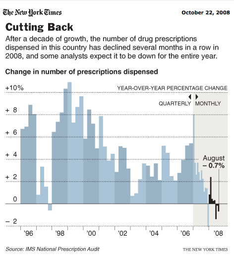 nyt-drugs-financialcrisis
